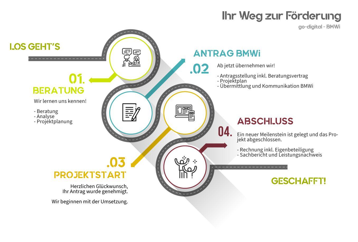Grafik mit einer Reihenfolge, die den Weg zur Förderung von go-digital des BMWi beschreibt