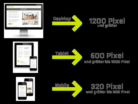 Die Grafik zeigt einen Desktop, ein Tablett und ein Handy untereinander. Von allen drei Darstellungen gehen grüne Pfeile nach rechts weg, welche auf die entsprechenden Pixelgrößen zeigen. Desktop: 1200 Pixel und größer, Tablet: 600 Pixel und größer bis 1200 Pixel, Handy: 320 Pixel und größer bis 600 Pixel